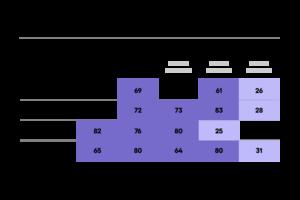 Tableau de bord progression du leadership qui montre les compétences d'une équipe de cadres