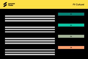 Tableau de bord Fit culturel nom et score des candidats