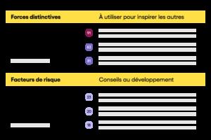 Rapport des compétences profil de talent avec forces et conseils au développement
