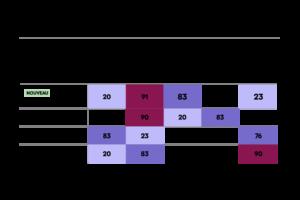 Tableau de bord profil de talent avec compétences d'un nouvel employé et comment il s'intègre à sa nouvelle équipe