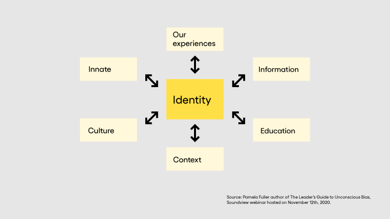 Elements that influence our identity and biases
