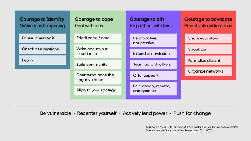Process to overcome biases