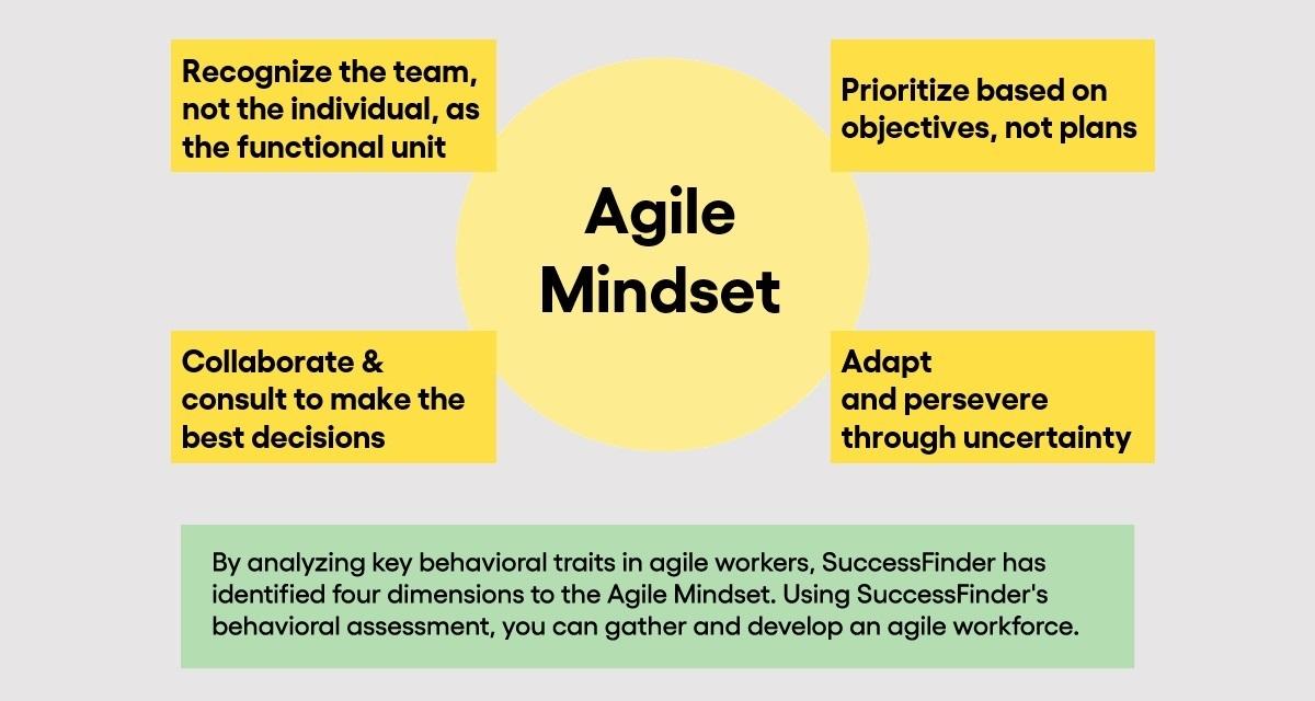 4 dimensions of Agile Mindset